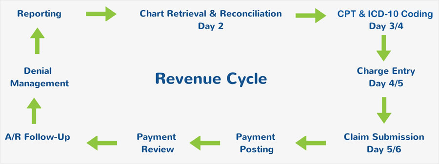 billing-process-sqnew